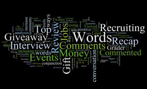 Top 10 Commented On Words Cloud